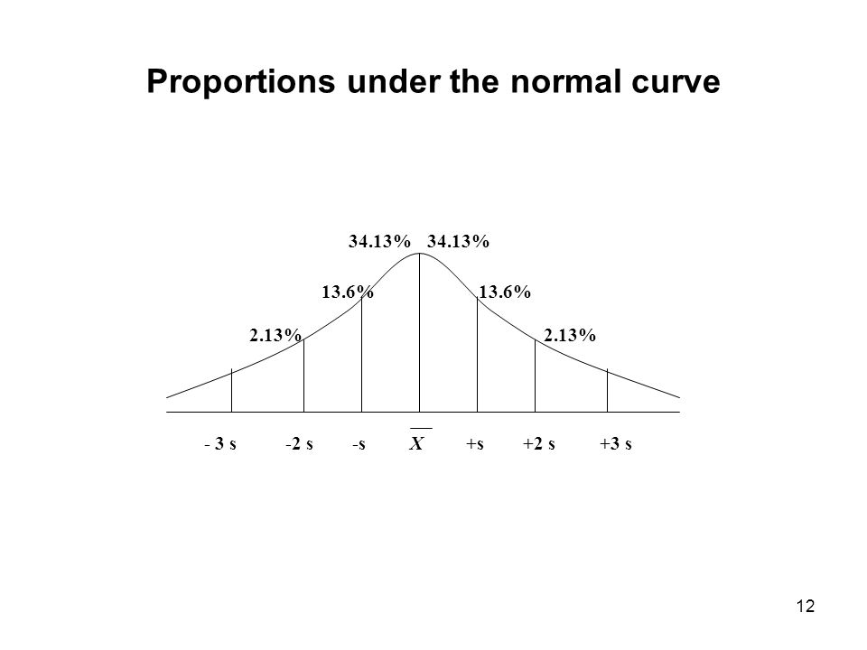 Proportions under the normal curve