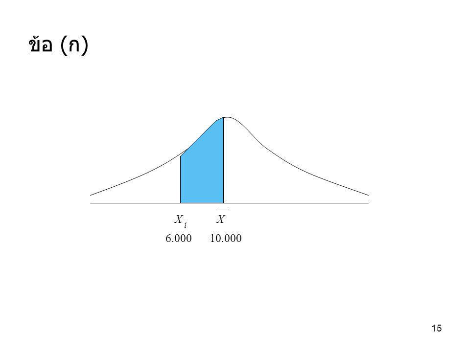 ข้อ (ก) 47.73% X X i 6.000 10.000