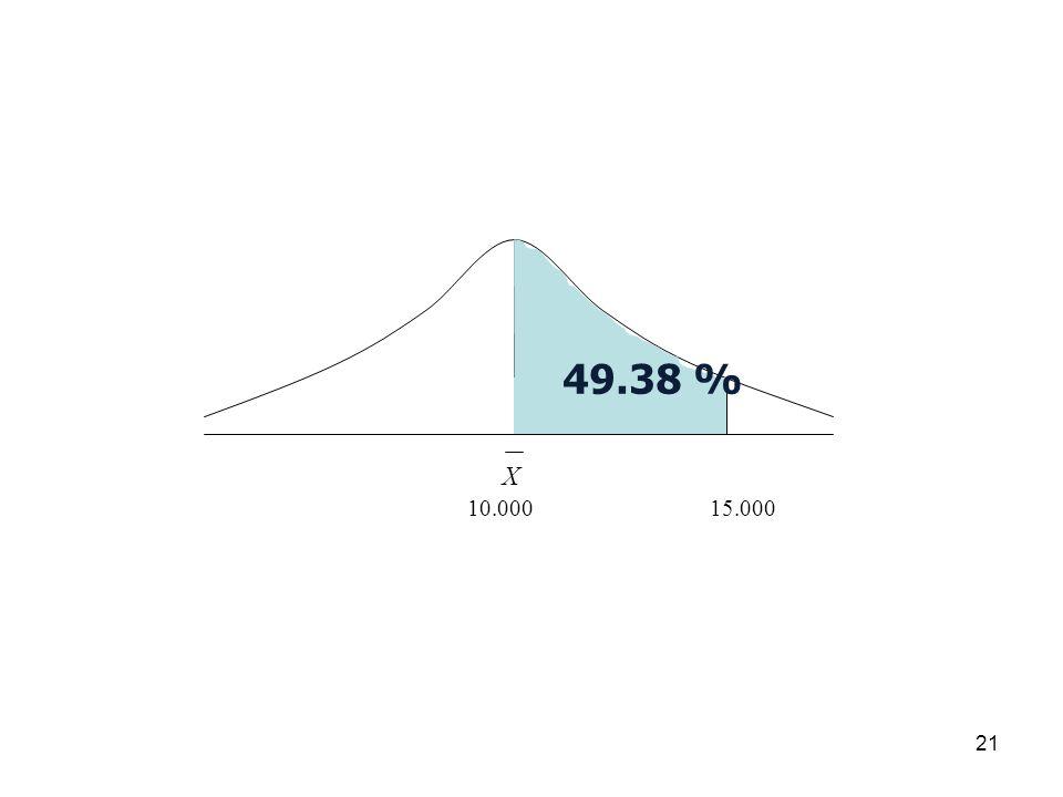 49.38 % X 10.000 15.000