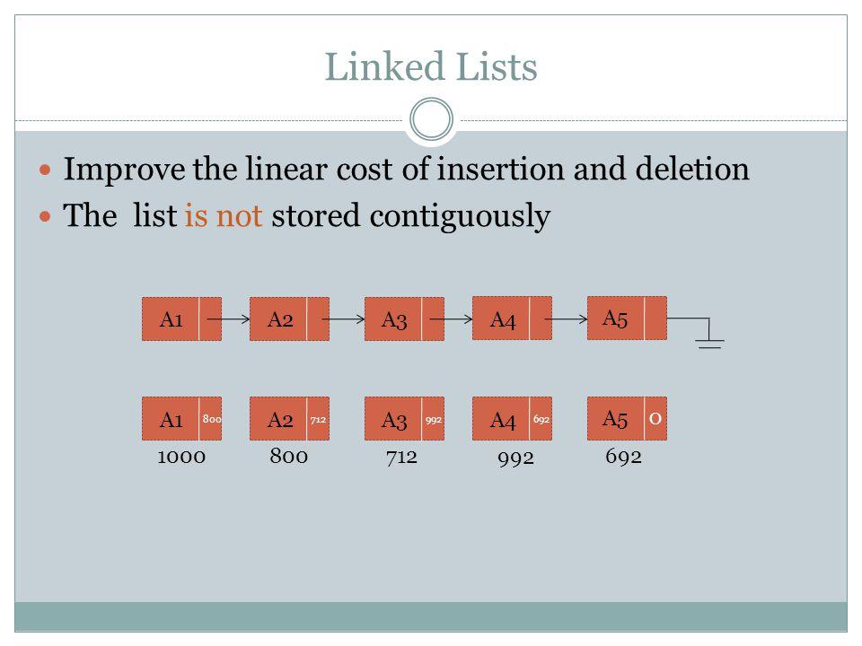 Linked Lists Improve the linear cost of insertion and deletion