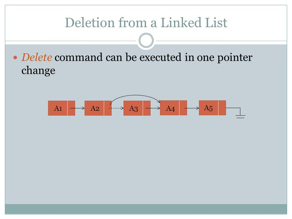 Deletion from a Linked List