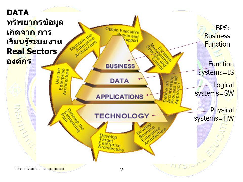DATA ทรัพยากรข้อมูล เกิดจาก การเรียนรู้ระบบงานReal Sectorsองค์กร