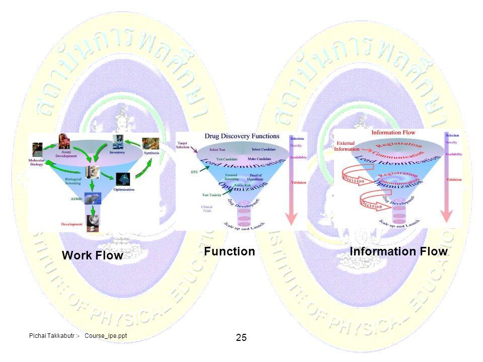 Function Information Flow Work Flow
