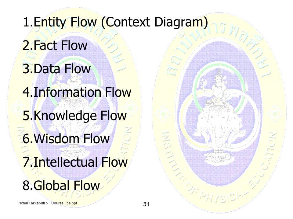 Entity Flow (Context Diagram) Fact Flow Data Flow Information Flow