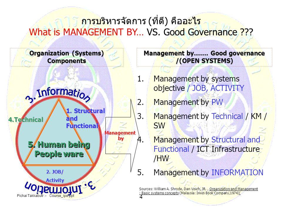 การบริหารจัดการ (ที่ดี) คืออะไร What is MANAGEMENT BY… VS