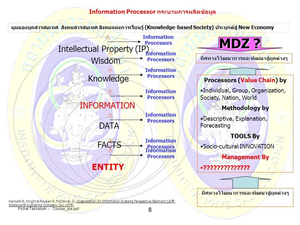 Information Processor กระบวนการผลิตข้อมูล