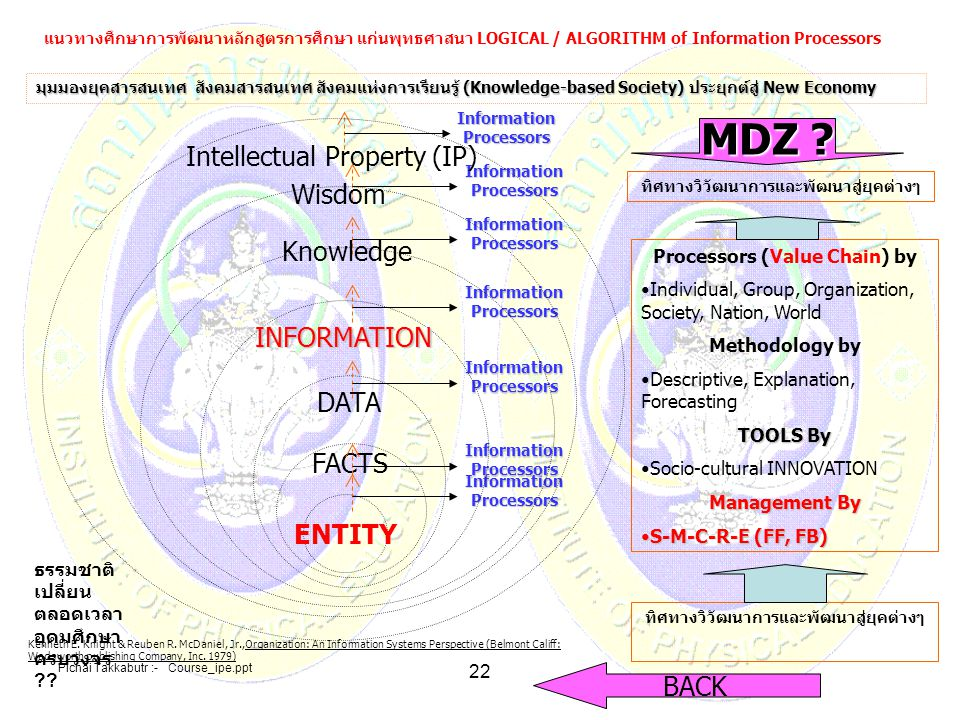 MDZ Intellectual Property (IP) Wisdom Knowledge INFORMATION DATA
