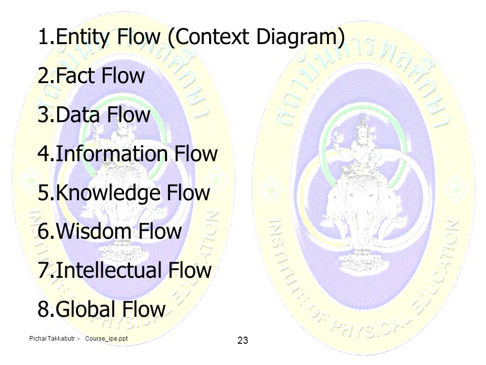 Entity Flow (Context Diagram) Fact Flow Data Flow Information Flow