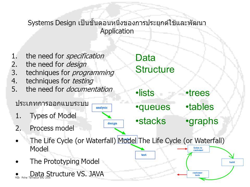 Systems Design เป็นขั้นตอนหนึ่งของการประยุกต์ใช้และพัฒนา Application