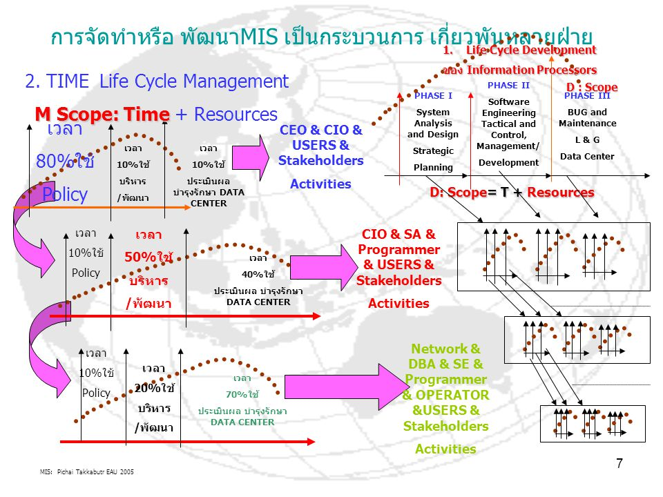 1. Life Cycle Development ของ Information Processors