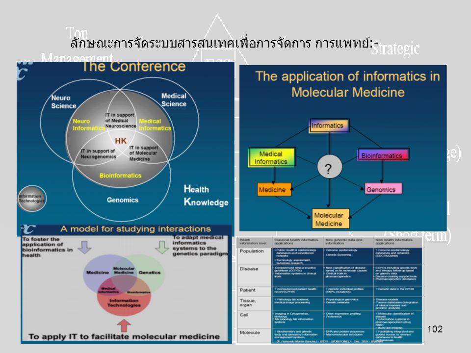 ลักษณะการจัดระบบสารสนเทศเพื่อการจัดการ การแพทย์:-