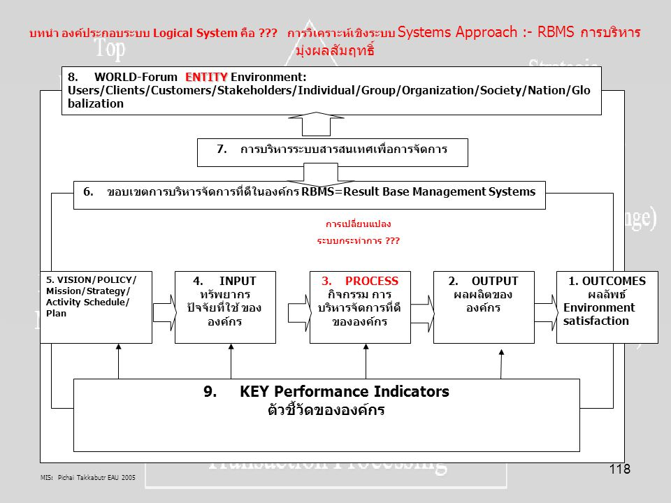 9. KEY Performance Indicators ตัวชี้วัดขององค์กร