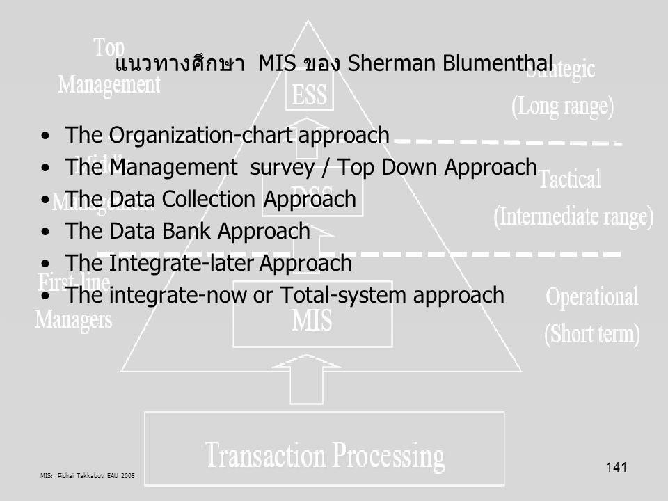 แนวทางศึกษา MIS ของ Sherman Blumenthal