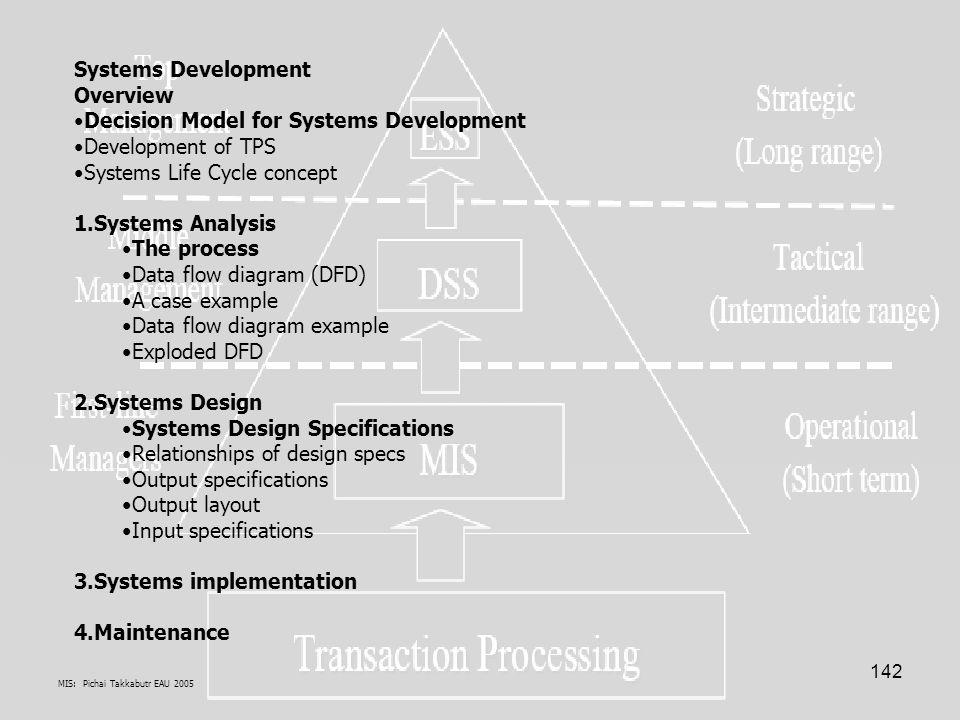 Decision Model for Systems Development Development of TPS