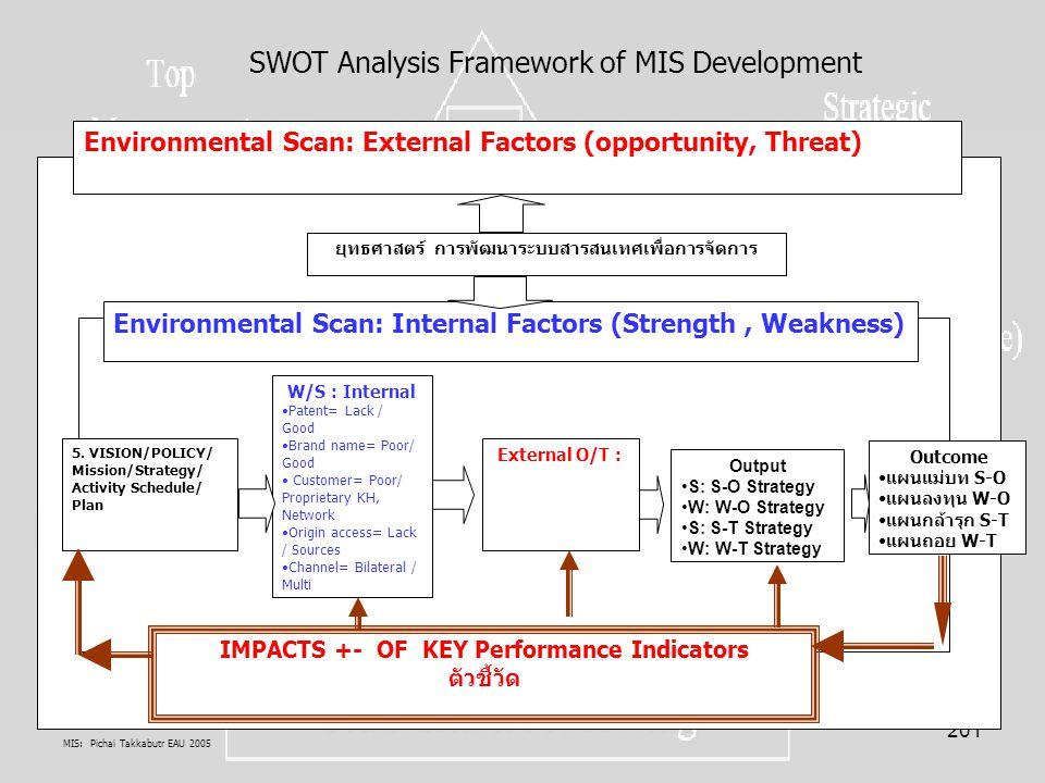 SWOT Analysis Framework of MIS Development