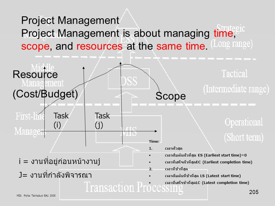 Project Management Project Management is about managing time, scope, and resources at the same time.