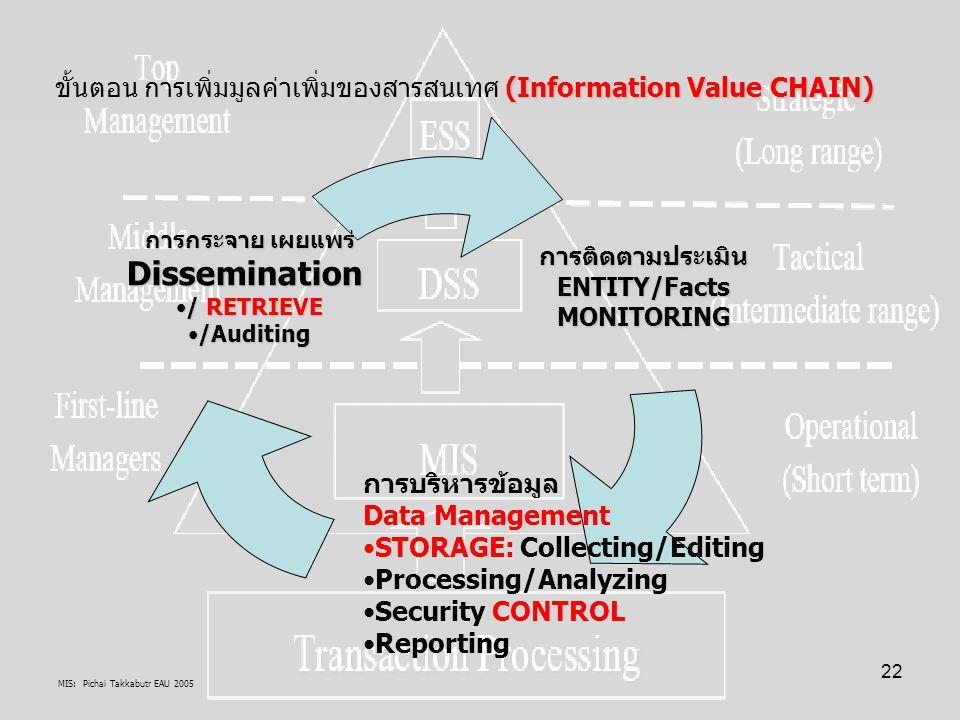 ขั้นตอน การเพิ่มมูลค่าเพิ่มของสารสนเทศ (Information Value CHAIN)