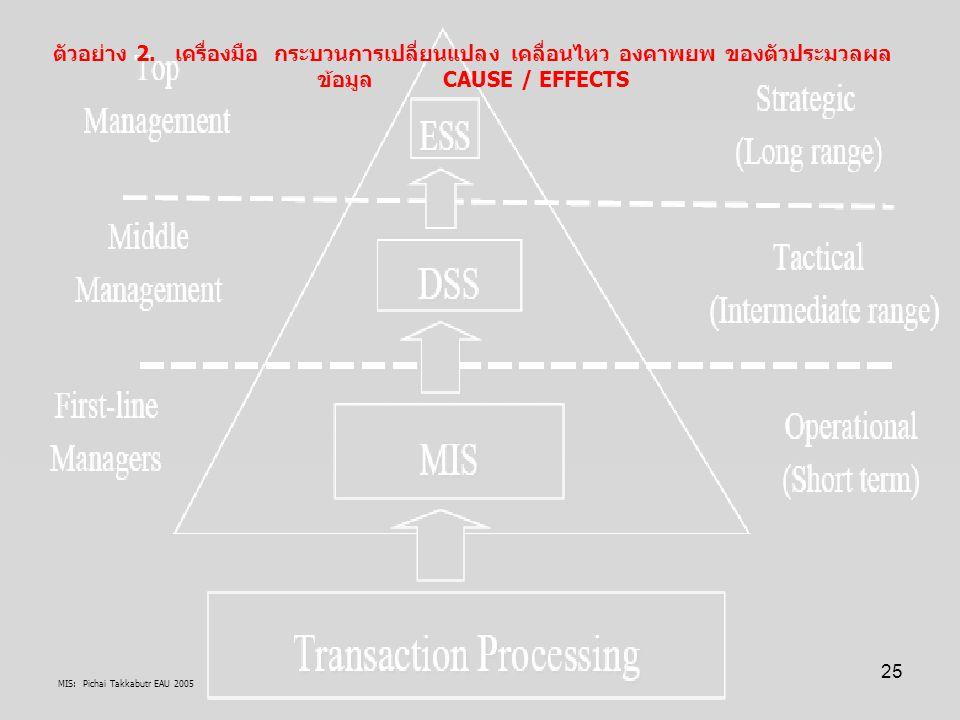 ตัวอย่าง 2. เครื่องมือ กระบวนการเปลี่ยนแปลง เคลื่อนไหว องคาพยพ ของตัวประมวลผลข้อมูล CAUSE / EFFECTS