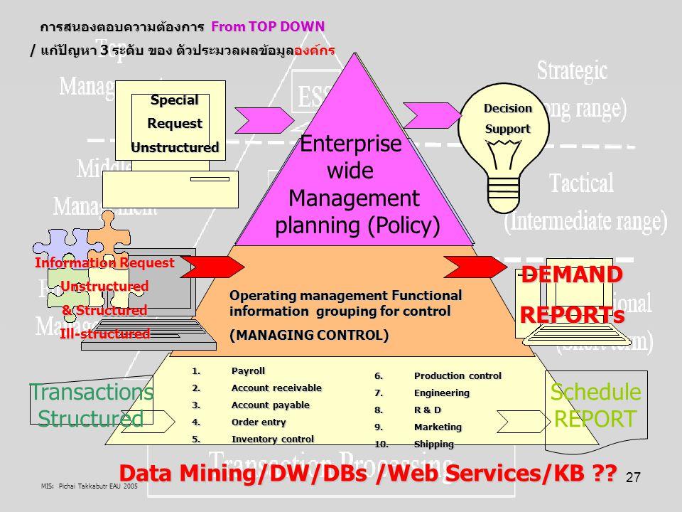 DEMAND REPORTs Data Mining/DW/DBs /Web Services/KB