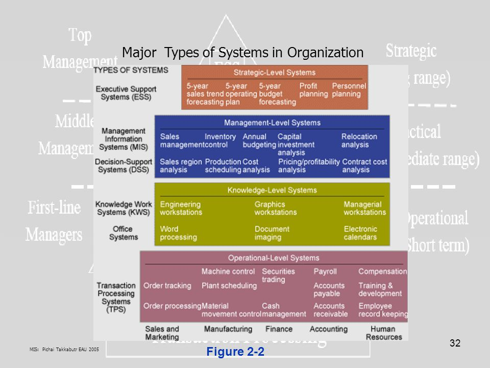 Major Types of Systems in Organization