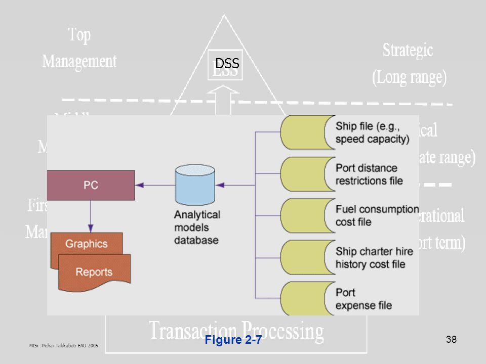 DSS Figure 2-7 MIS: Pichai Takkabutr EAU 2005