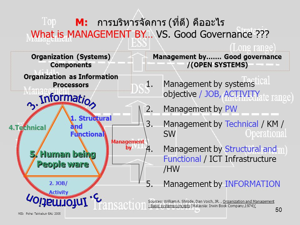 M: การบริหารจัดการ (ที่ดี) คืออะไร What is MANAGEMENT BY… VS