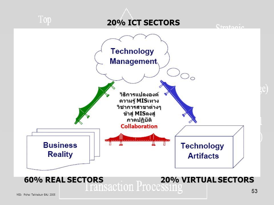 60% REAL SECTORS 20% VIRTUAL SECTORS 20% ICT SECTORS