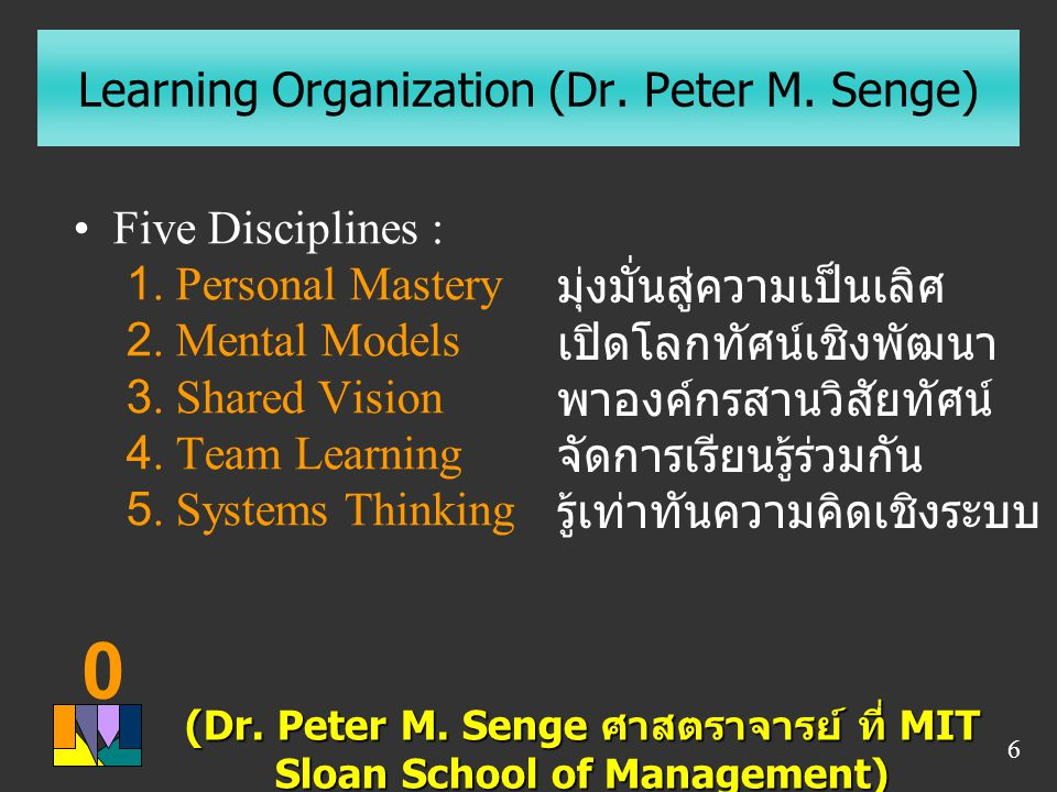 Learning Organization (Dr. Peter M. Senge)