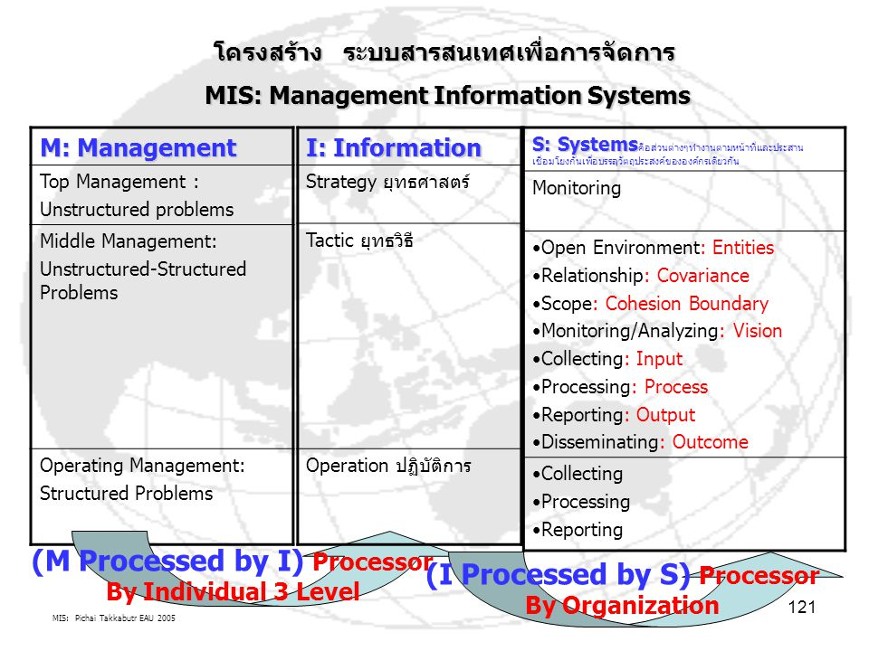 (M Processed by I) Processor By Individual 3 Level