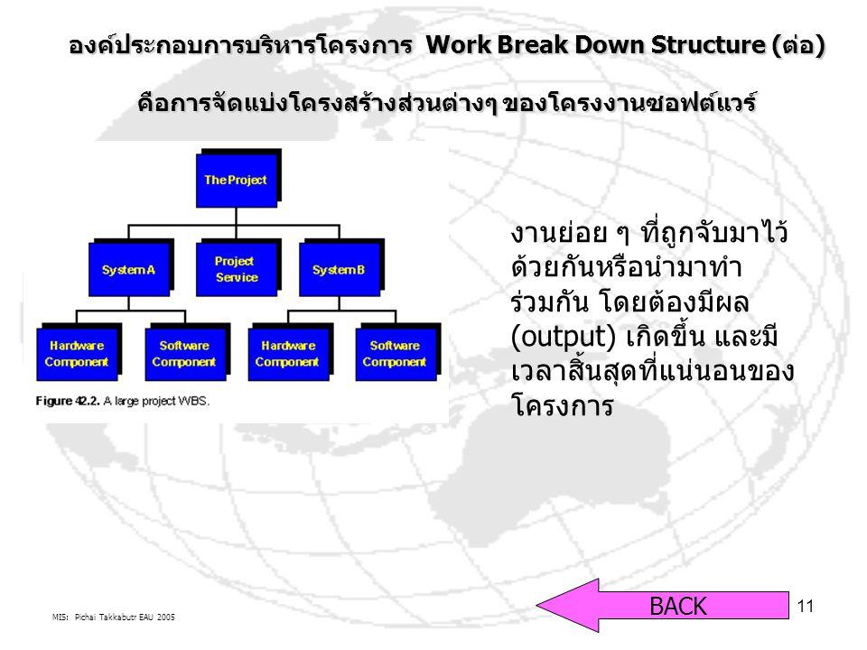 องค์ประกอบการบริหารโครงการ Work Break Down Structure (ต่อ)