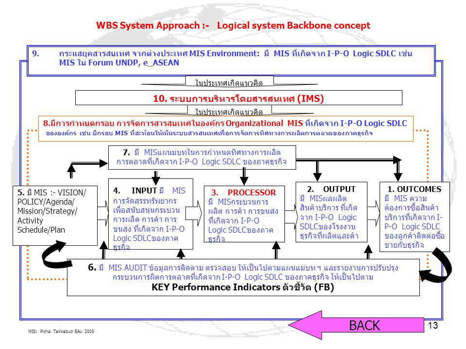 BACK WBS System Approach :- Logical system Backbone concept