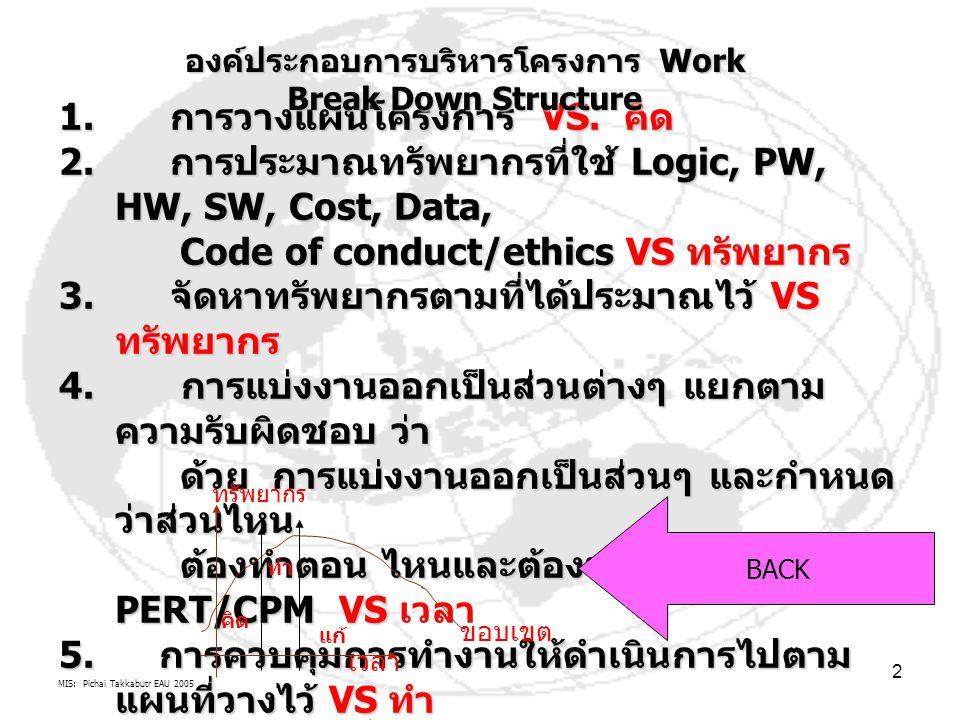 องค์ประกอบการบริหารโครงการ Work Break Down Structure