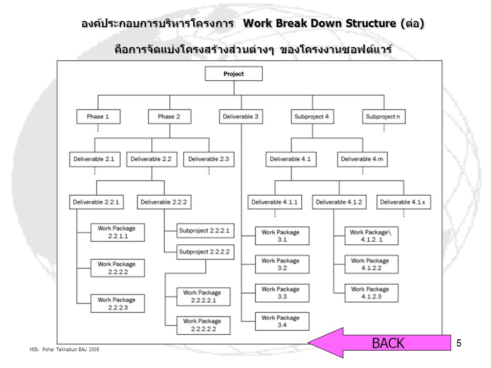BACK องค์ประกอบการบริหารโครงการ Work Break Down Structure (ต่อ)