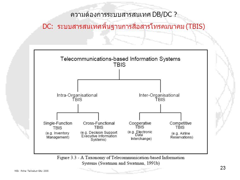 ความต้องการระบบสารสนเทศ DB/DC