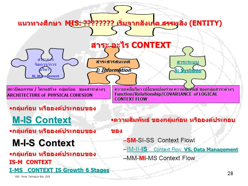 M-IS Context M-I-S Context สาระ อะไร CONTEXT