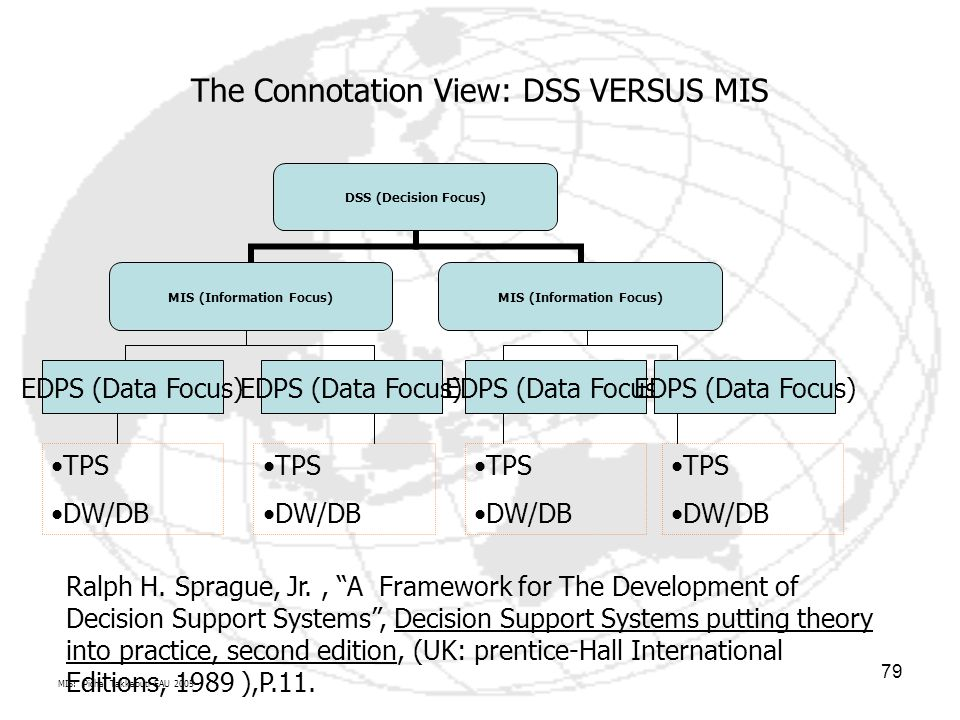 The Connotation View: DSS VERSUS MIS