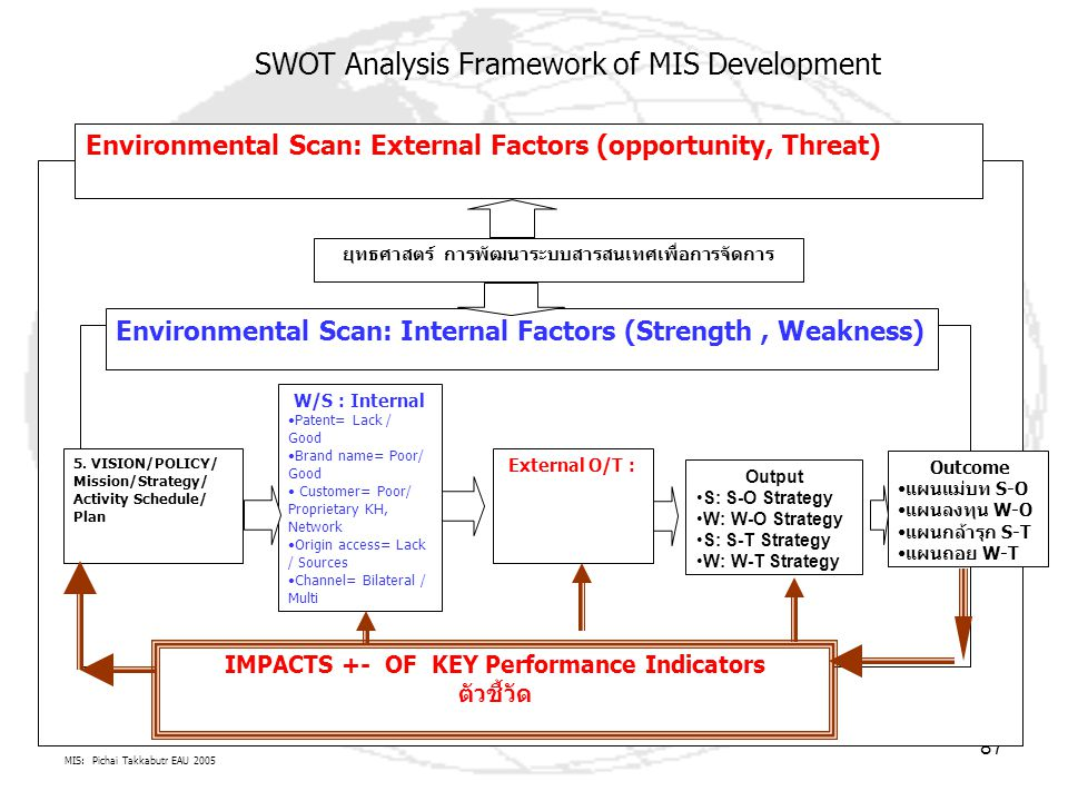 SWOT Analysis Framework of MIS Development