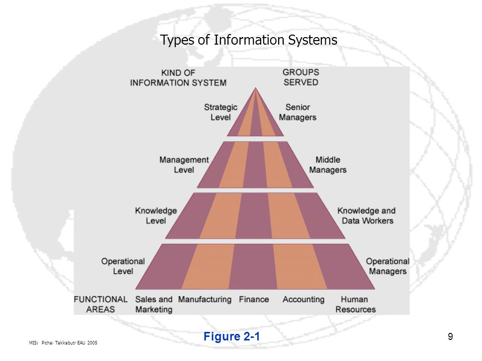 Types of Information Systems
