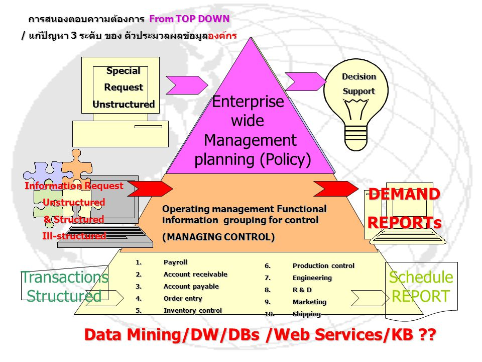 DEMAND REPORTs Data Mining/DW/DBs /Web Services/KB
