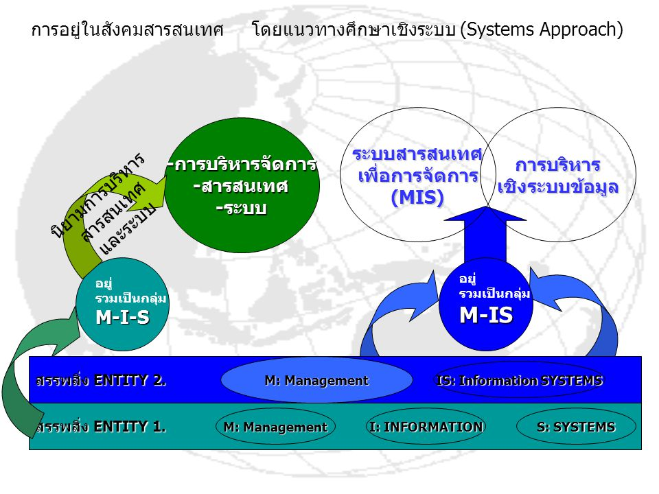 IS: Information SYSTEMS