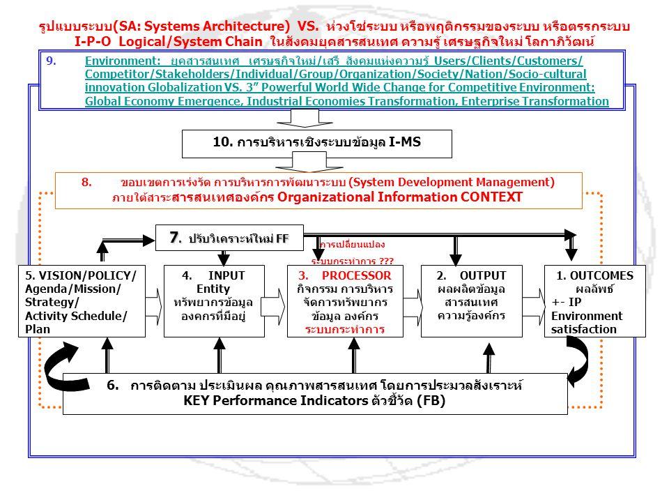 10. การบริหารเชิงระบบข้อมูล I-MS