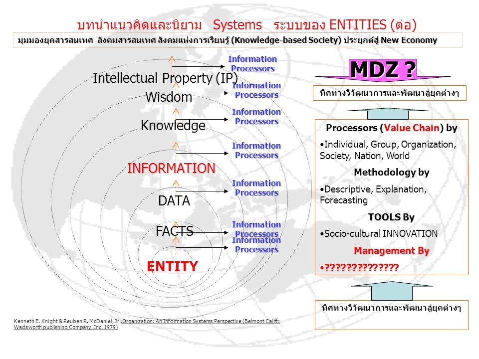 MDZ บทนำแนวคิดและนิยาม Systems ระบบของ ENTITIES (ต่อ)