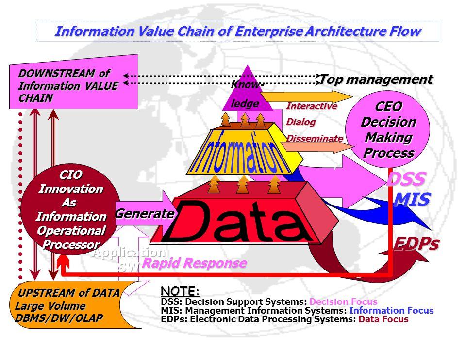 Information Value Chain of Enterprise Architecture Flow