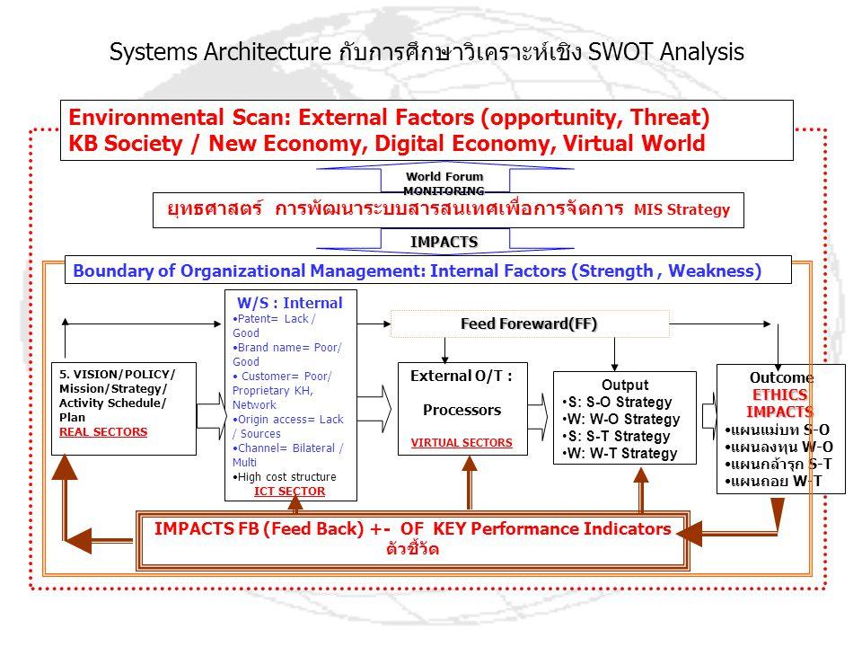 Systems Architecture กับการศึกษาวิเคราะห์เชิง SWOT Analysis