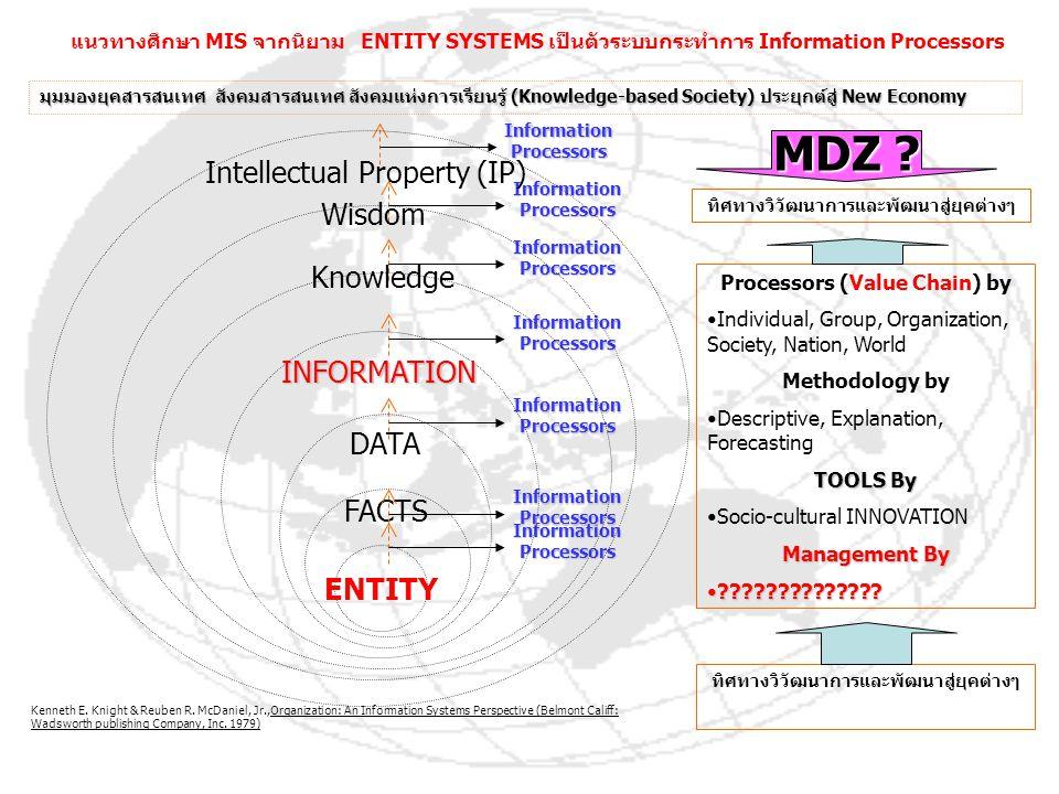 MDZ Intellectual Property (IP) Wisdom Knowledge INFORMATION DATA