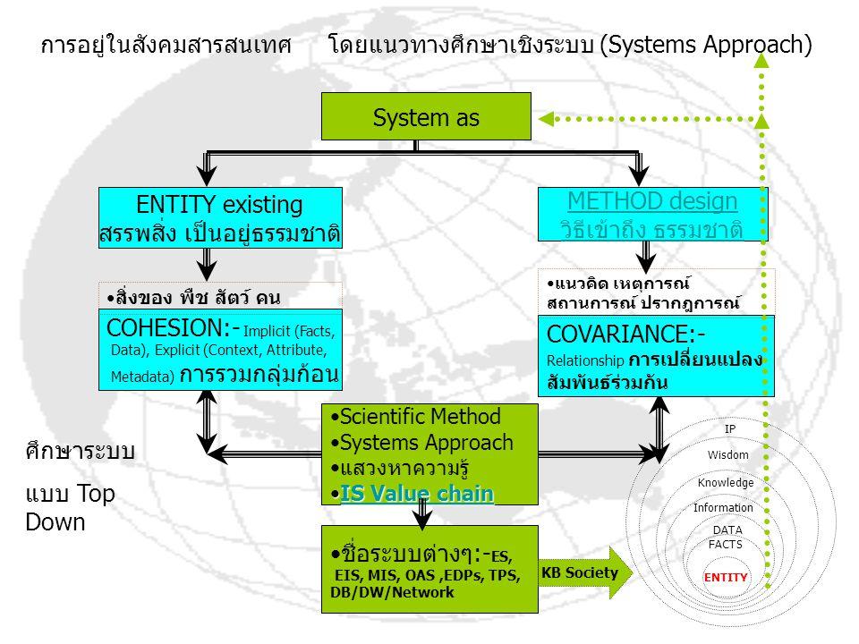 การอยู่ในสังคมสารสนเทศ โดยแนวทางศึกษาเชิงระบบ (Systems Approach)