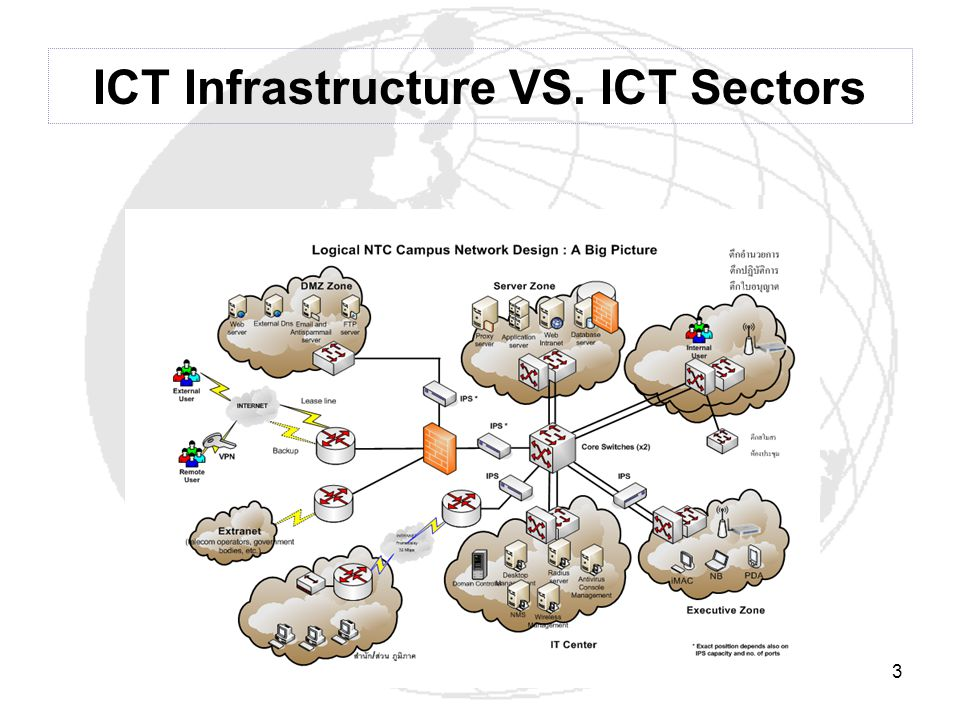 ICT Infrastructure VS. ICT Sectors