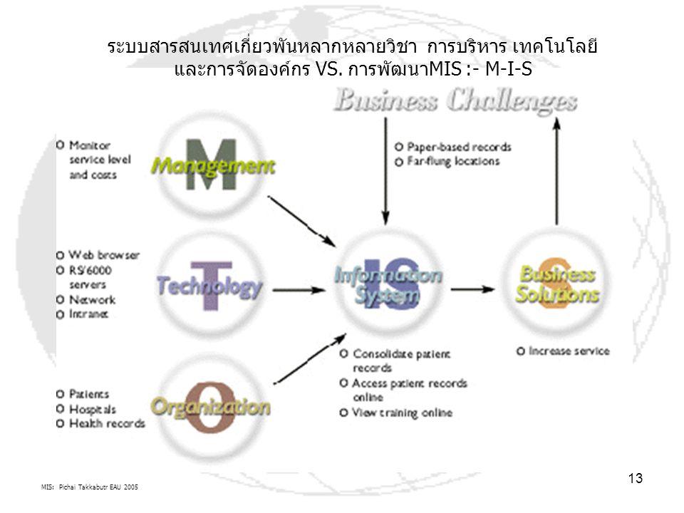 ระบบสารสนเทศเกี่ยวพันหลากหลายวิชา การบริหาร เทคโนโลยี และการจัดองค์กร VS. การพัฒนาMIS :- M-I-S