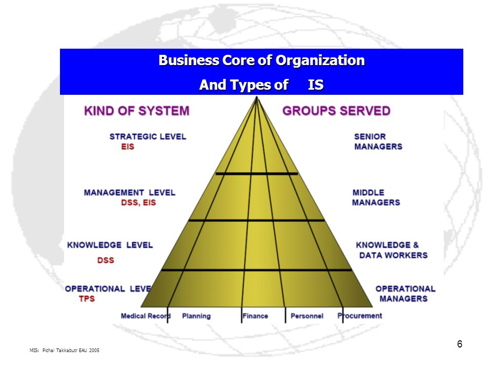 Business Core of Organization