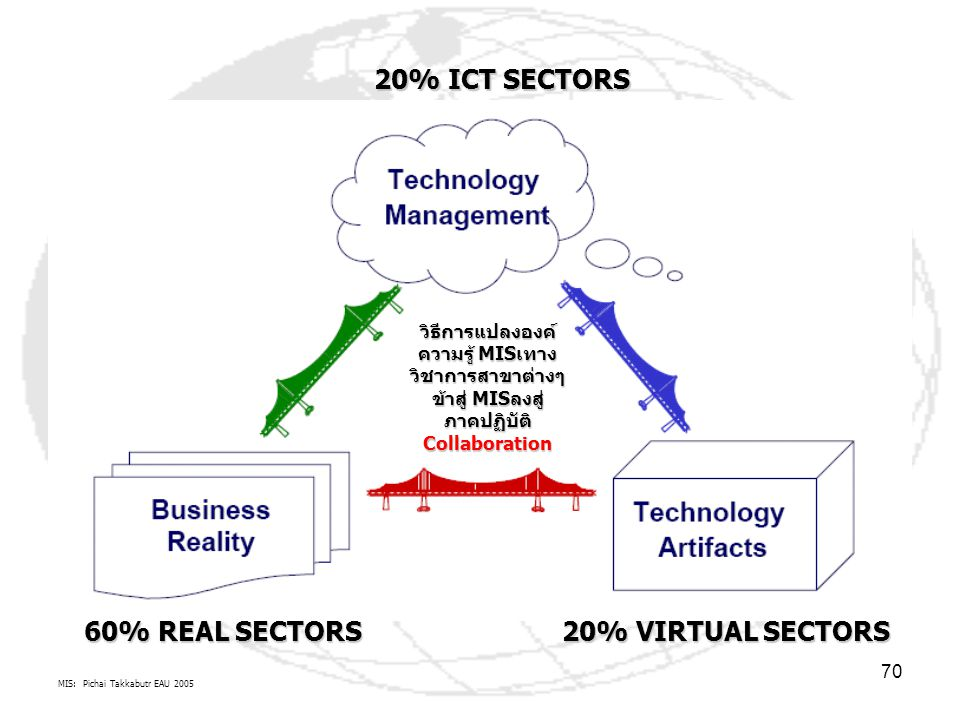 60% REAL SECTORS 20% VIRTUAL SECTORS 20% ICT SECTORS